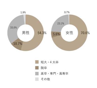 サンマリエ_会員学歴データ
