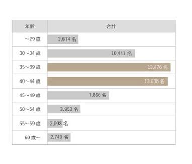 サンマリエの会員年齢データ